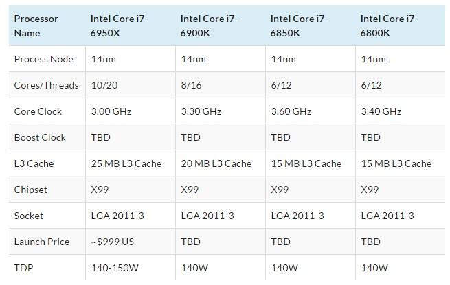 modelos intel core i7-6950X