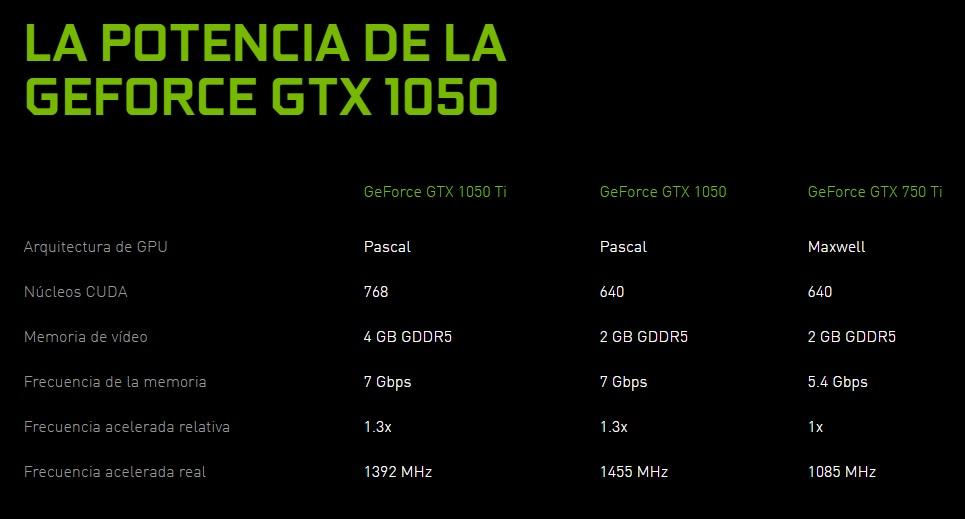 nvidia-geforce-gtx-1050-especificaciones